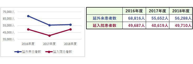 杏雲堂病院 臨床指標(1.延外来・入院患者数)