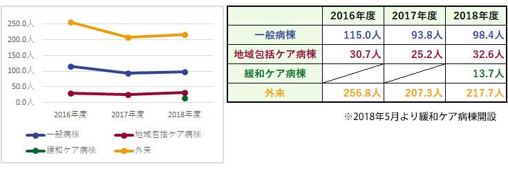 杏雲堂病院 臨床指標(2.一日平均患者数)