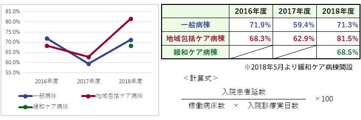 杏雲堂病院 臨床指標(3.病床稼働率)