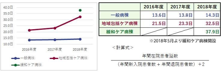 杏雲堂病院 臨床指標(4.平均在院日数)