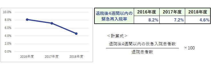 杏雲堂病院 臨床指標(5.退院後4週間以内の緊急再入院率)