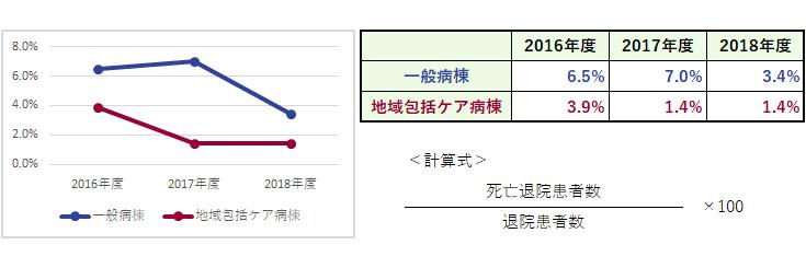 杏雲堂病院 臨床指標(6.死亡退院患者率)