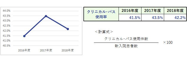 杏雲堂病院 臨床指標(7.クリニカル・パス実施状況)