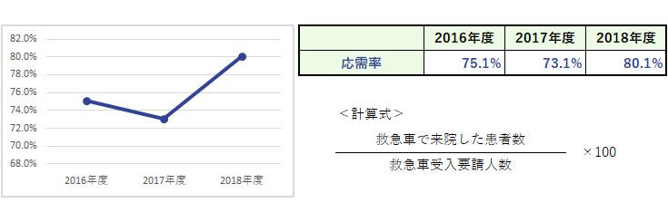 杏雲堂病院 臨床指標(8.救急車・ホットライン応需率)