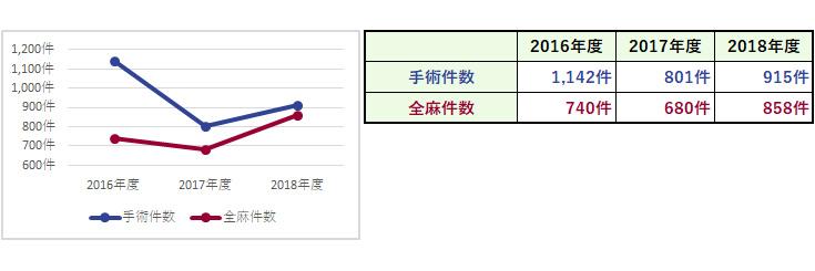 杏雲堂病院 臨床指標(9.手術延件数)