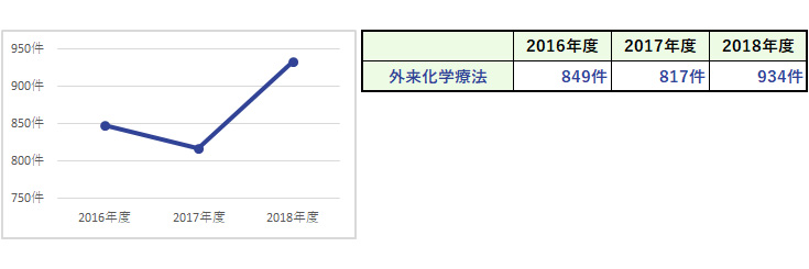 杏雲堂病院 臨床指標(10.外来化学療法延件数)