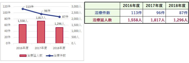 杏雲堂病院 臨床指標(11.放射線治療件数・治療延人数)
