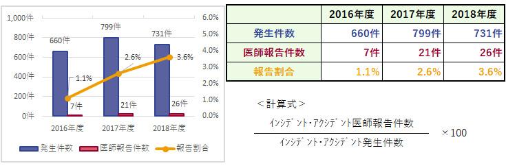 杏雲堂病院 臨床指標(12.インシデント・アクシデント発生件数・報告割合)