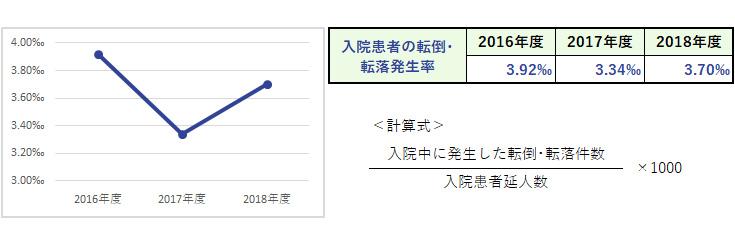 杏雲堂病院 臨床指標(13.入院患者の転倒・転落発生率(1,000人当たり))