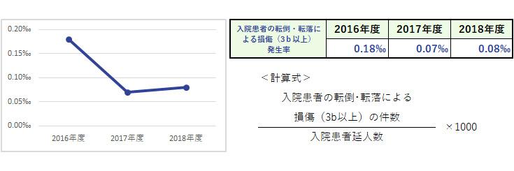 杏雲堂病院 臨床指標(14.入院患者の転倒・転落による損傷(3b以上)発生率(1,000人当たり))