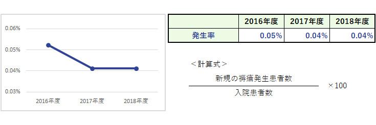 杏雲堂病院 臨床指標(15.褥瘡新規発生率)
