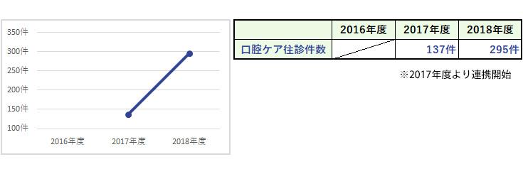 杏雲堂病院 臨床指標(16.口腔ケア往診件数(医療連携))