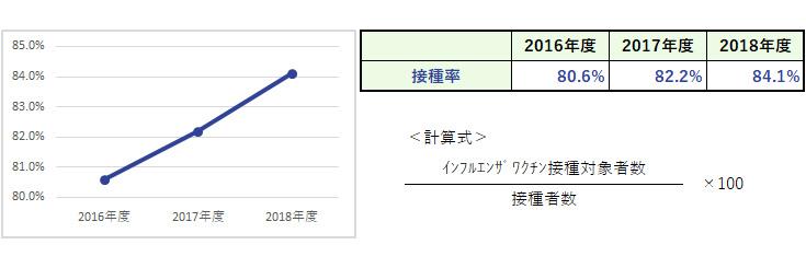 杏雲堂病院 臨床指標(17.職員インフルエンザワクチン接種率)