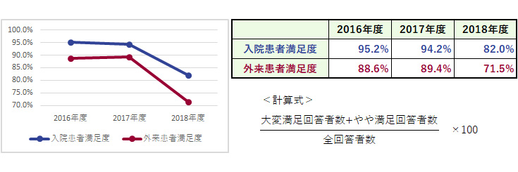 杏雲堂病院 臨床指標(18.患者満足度)