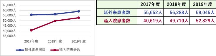 臨床指標(延外来・入院患者数)