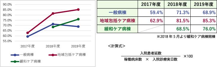 臨床指標(病床稼働率)
