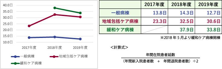臨床指標(平均在院日数)