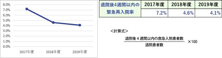 臨床指標(退院後4週間以内の救急医療入院率)