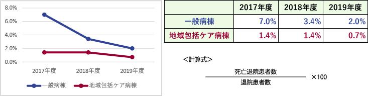 臨床指標(死亡退院患者率)