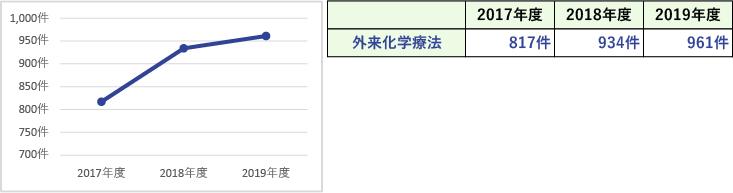 臨床指標(外来化学療法延件数)