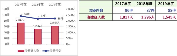 臨床指標(放射線治療延件数・治療延人数)
