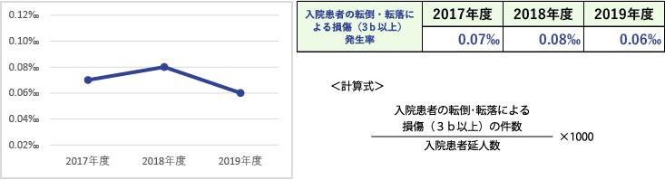臨床指標(入院患者の転倒・転落による損傷(3b以上)発生率(1,000人当たり)
