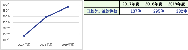 臨床指標(口腔ケア往診件数(医療連携))